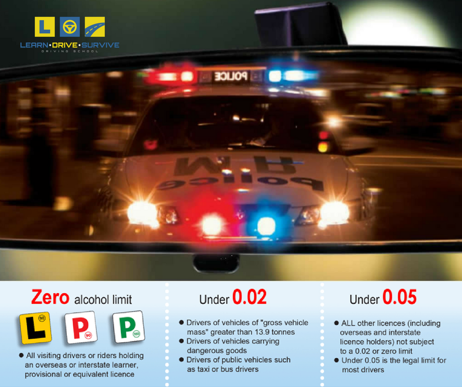 blood alcohol concentration (BAC) | Learn Drive Survive